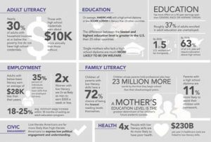 The READ Center infographic