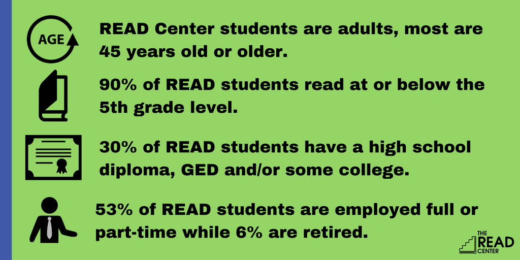 READ Center Students Statistics